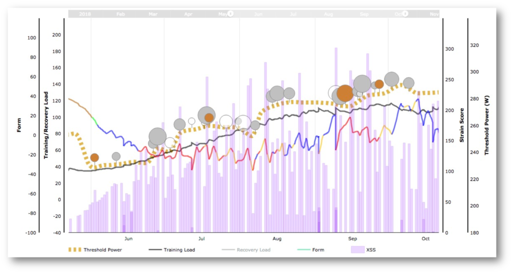 <em>Steady progression in Training Load and Threshold Power.</em>