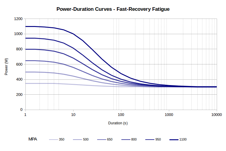 Fast-Recovery Fatigue